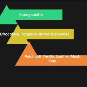 the chemical contents of the perfume